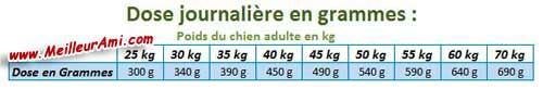 Dose journalière en gramme croquettes Dado Senior large poulet